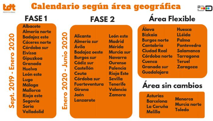 Calendario del Segundo Dividendo Digital según Área Geográfica