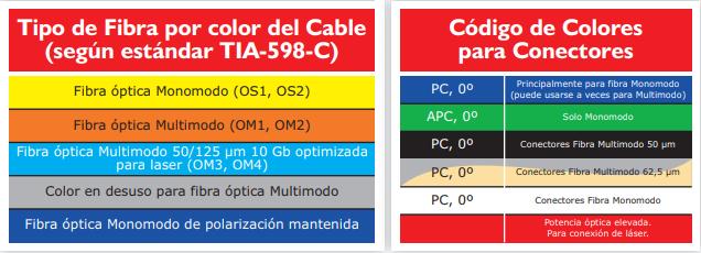Código de colores de los cables de fibra óptica