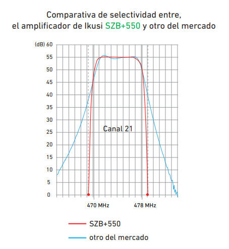 Selectividad monocanal configurable SZB 550