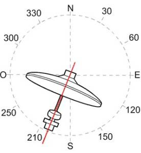 acimut antena
