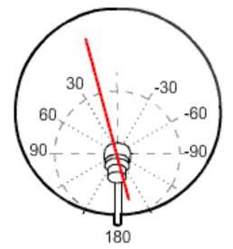 polarización antena